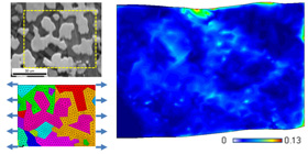 Results of KUMADAI Magnesium Alloy deformation analysis. We can quantitatively assess heterogenous deformations taking into account microstructure and single-crystal characteristics
